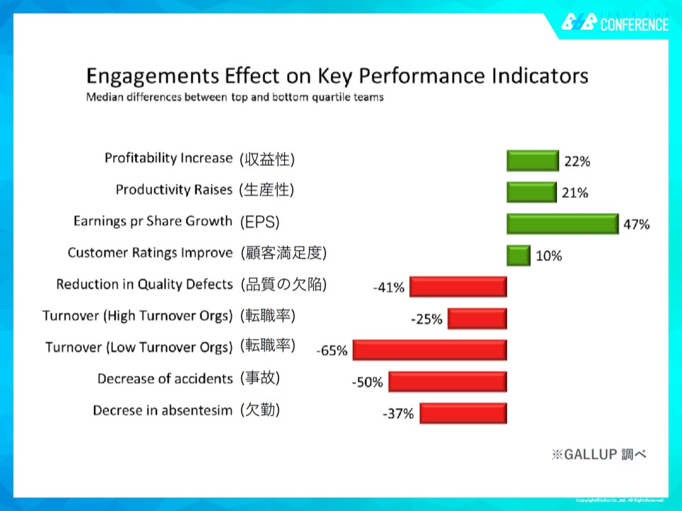 米ギャラップ社のエンゲージメントと収益性や生産性の相関の調査結果