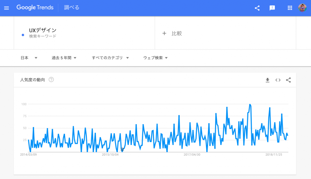 Google TrendsでUXデザインを調べる