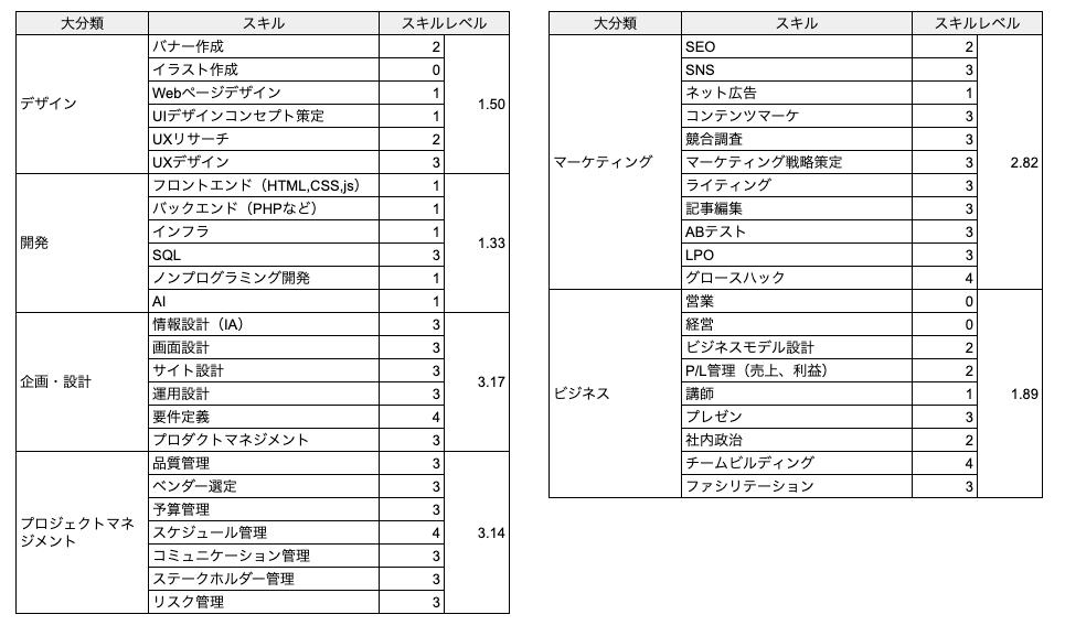 スキル棚卸し結果(表)