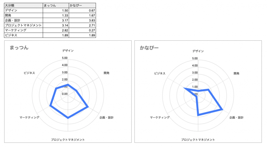 他人と比較したスキル棚卸し結果(グラフ)