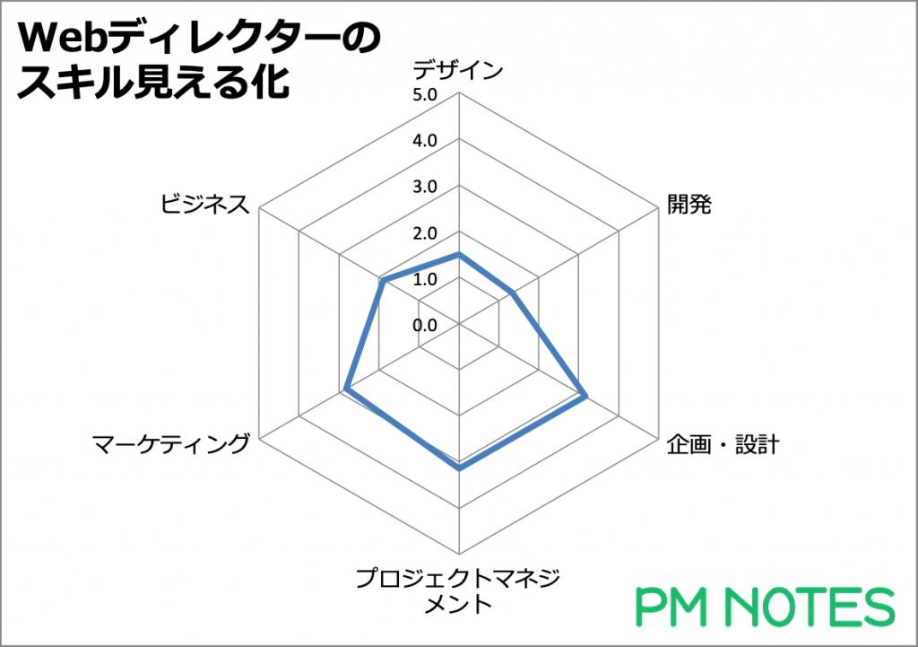 スキル見える化の結果(グラフ)