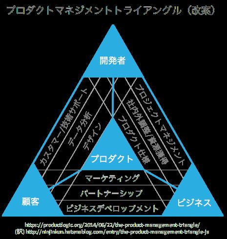 プロダクトマネジメントトライアングル(改案)